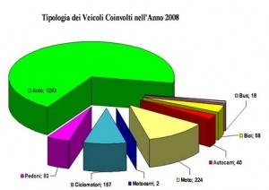 tipologia_veicoli_coinvoilti_2008resize